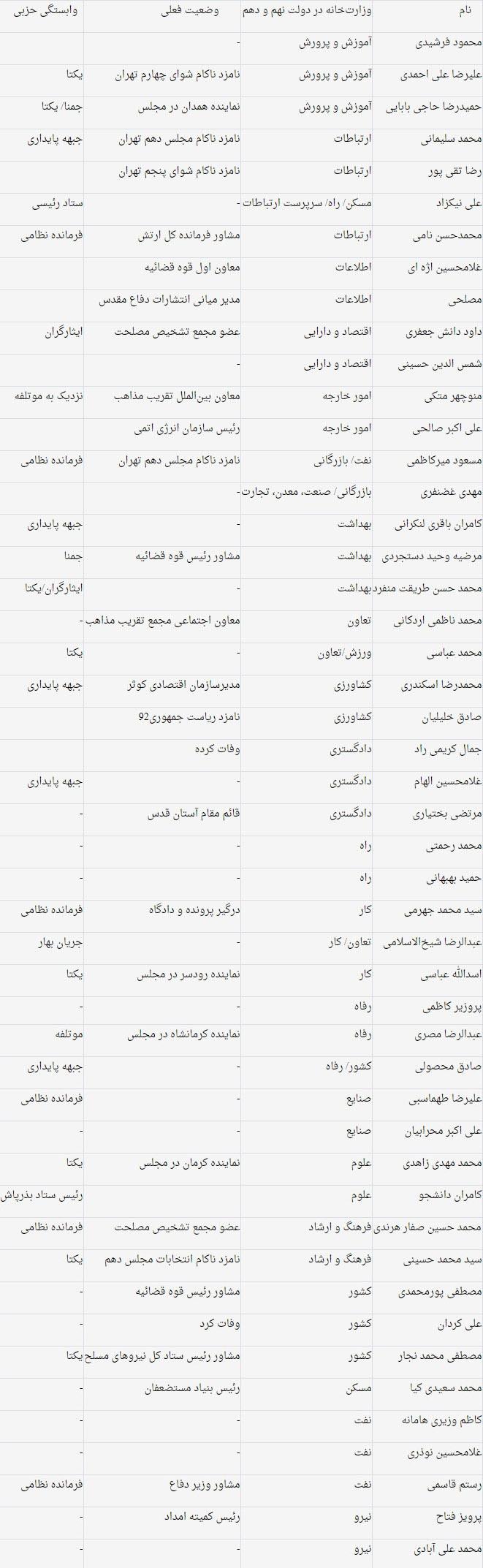 وزرا احمدی نژاد