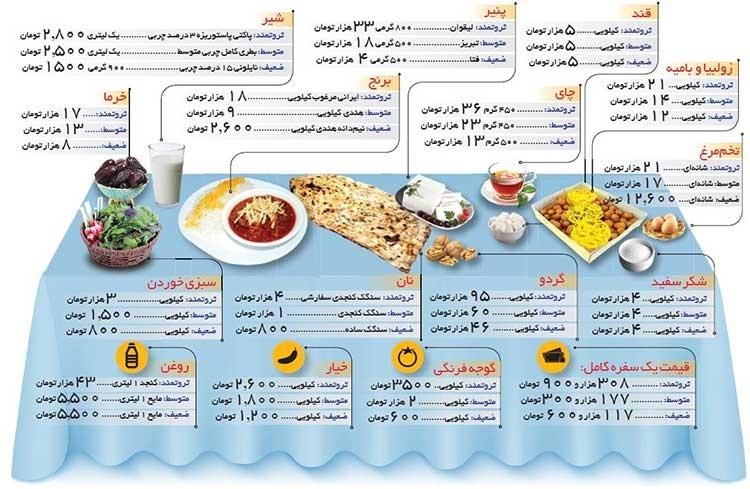 افطار فقرا و پول دارها