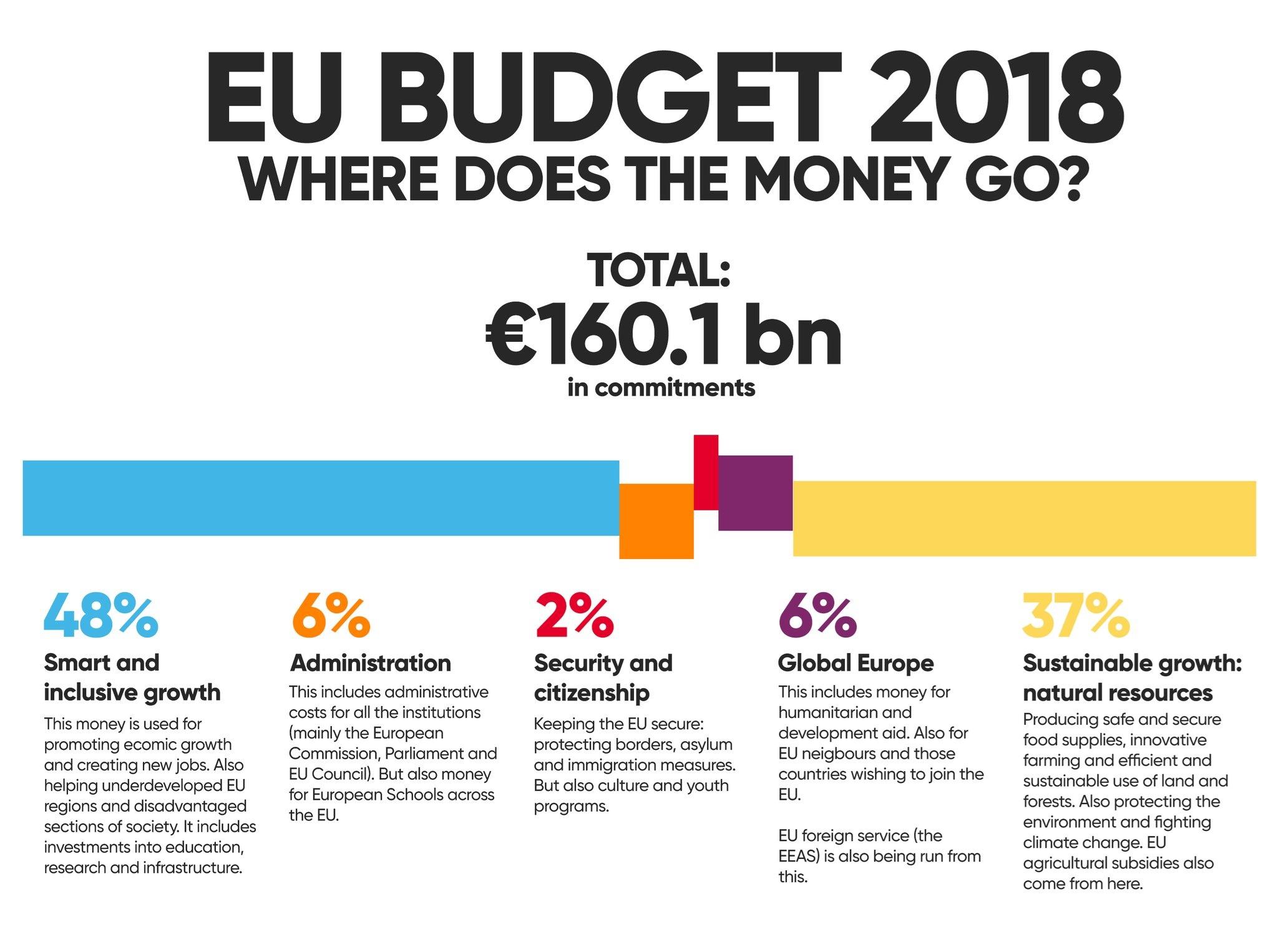 بودجه اتحادیه اروپا | پولها کجا خرج میشود؟