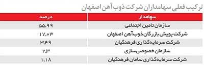 خیز هندیها برای خرید سهام ذوبآهن اصفهان