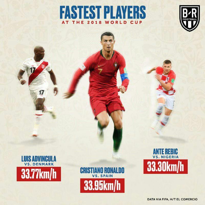 آشنایی با سریعترین بازیکنان حاضر در جام جهانی روسیه
