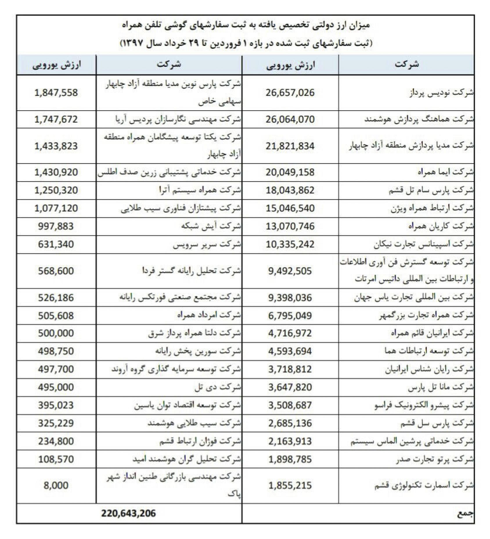 فهرست واردکنندگان گوشی همراه با ارز دولتی را اعلام کرد