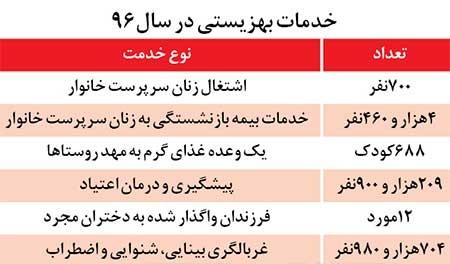 جدول ۲