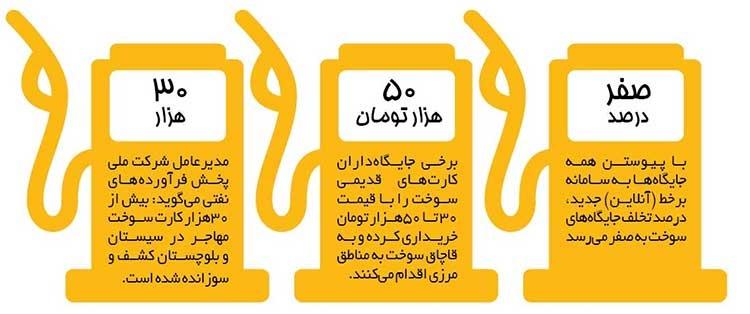 بنزین سوخت