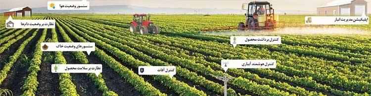 تحول در کشاورزی کشور با اینترنت اشیاء