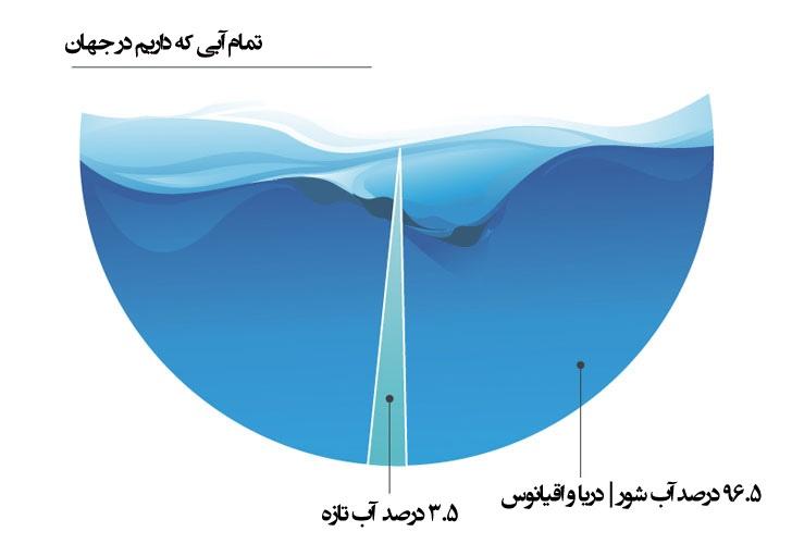 واتر گراف