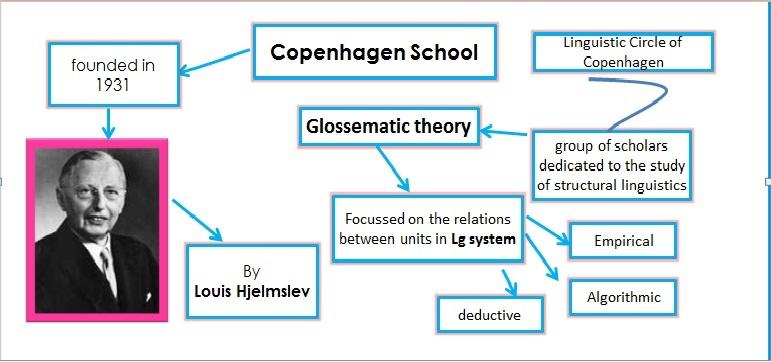 مکتب زبانشناسی کپنهاگ