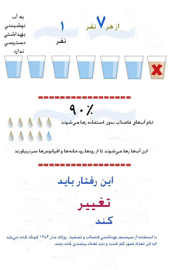 اینفوگرافی دسترسی به آب آشامیدنی