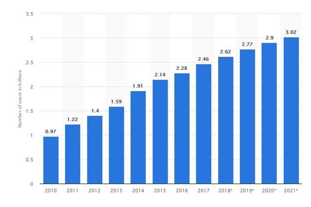 عبور کاربران شبکههای اجتماعی از مرز ۳ میلیارد نفر