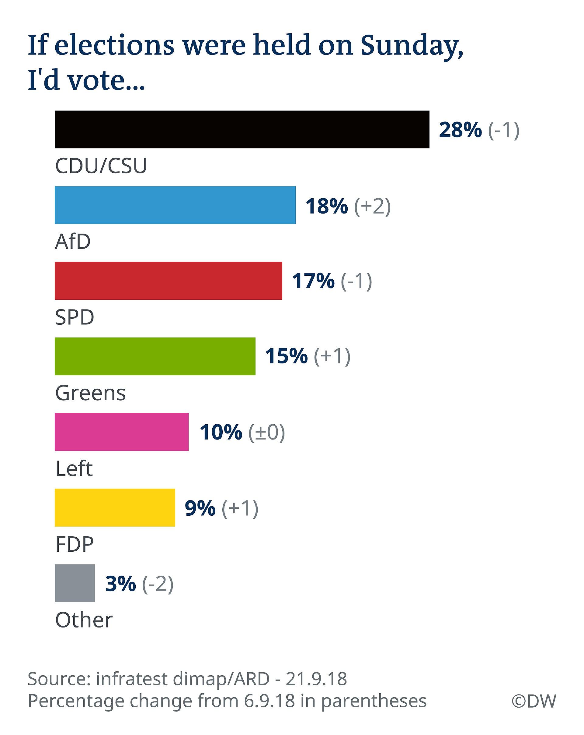 نتایج یک نظرسنجی | پوپولیستهای راستگرا دومین حزب قدرتمند آلمان شدند