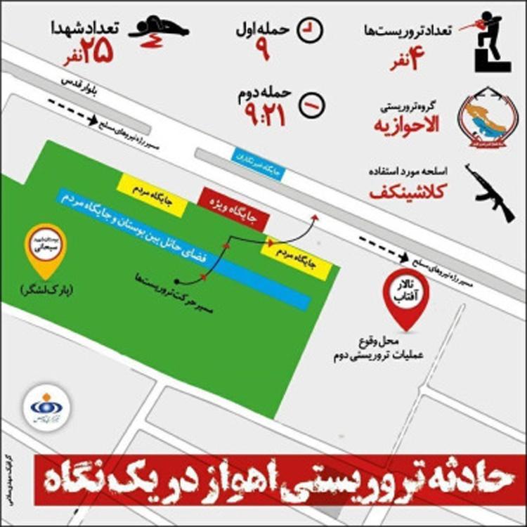 واکنش گرافیک خبری رسانههای ایران به حادثه تروریستی اهواز
