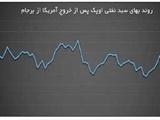 هشدار ایران؛ فشار آمریکا