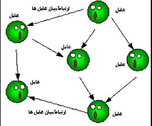 عامل ها و ارتباط میان آنها