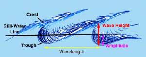 بخشهای مختلف یک موج