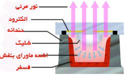 برشی از یک سلول  پلاسمایی تلویزیون