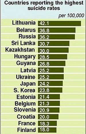 کشورهای با بالاترین میزان خودکشی  در جهان