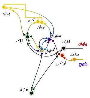 مراحل چرخه تولید سوخت در ایران