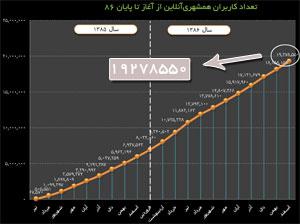 تعداد کاربران همشهری آنلاین از آغاز تا پایان سال 86