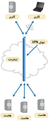 معنی هیزم بردن جهنم چیست همشهری آنلاین:مفاهیم:شبکه مجازی اختصاصی (VPN) چیست.